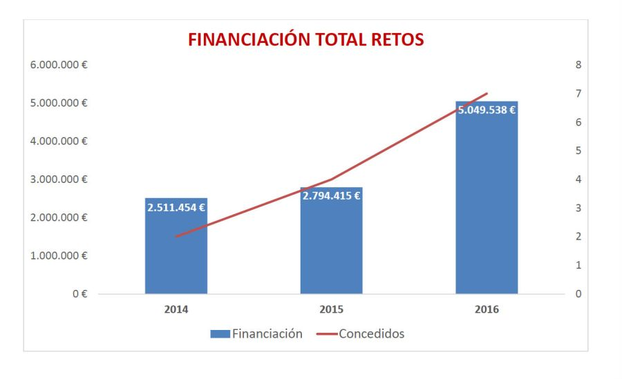 Financiación total RETOS 2016