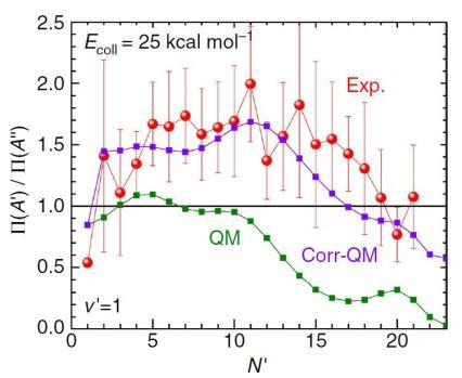Poblaciones experimentales y teóricas de los estados Doblete- Λ para la reacción O+D2 a una energía de colisión de 25 kcal/mol: resultados experimentales [rojo], resultados teóricos sin corregir [verde], y corregidos en el artículo [morado]